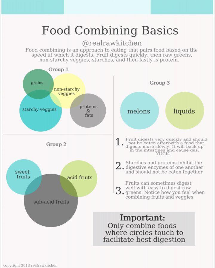 food combining basics